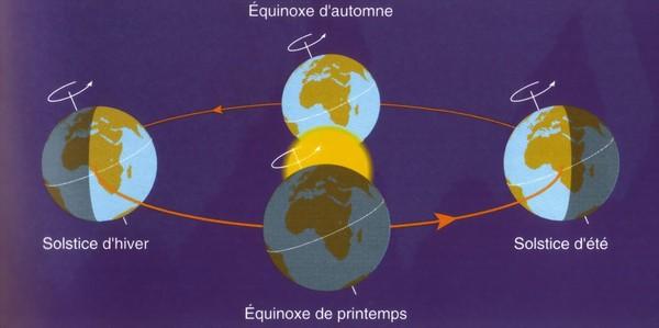 qu est ce qu un equinoxe